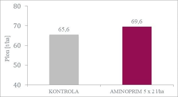 Wpływ organicznego stymulatora wzrostu AMINOPRIM naplon ziemniaka odmiany Innovator. Stancja Doświadczalna Oceny Odmiany Upraw wKarżniczce, 2016.
