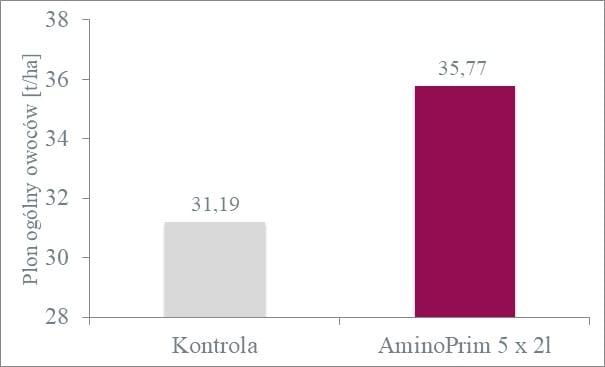 Wpływ organicznego stymulatora wzrostu AMINOPRIM naplon ogólny owoców papryki słodkiej odmiany Ożarowska uprawianej wpolu [Uniwersytet Przyrodniczy weWrocławiu]