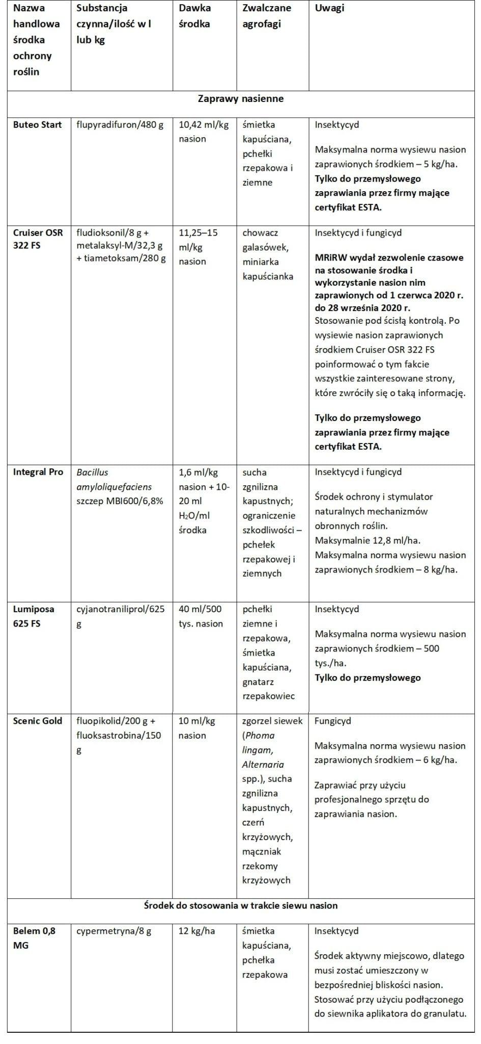 Zaprawy rzepaku - tabela