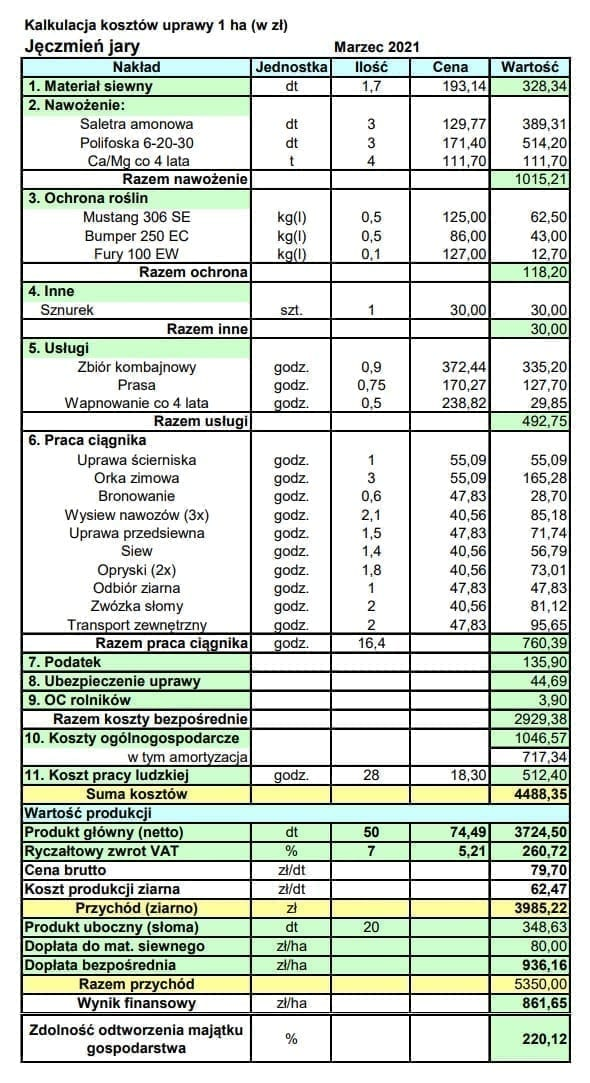 Kalkulacja kosztów uprawy jęczmienia jarego, opracowanie: Magdalena Kołodziejek, Wielkopolska Izba Rolnicza